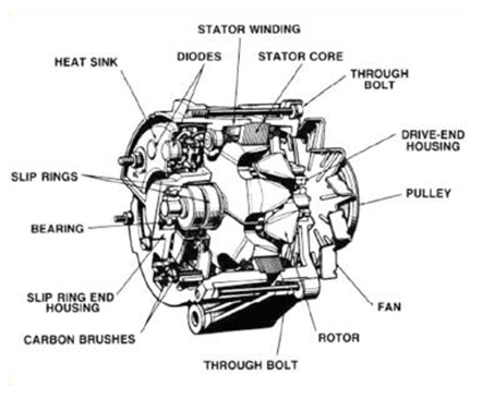 Alternator Basics D12 on main engine components